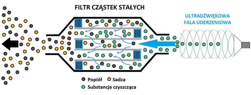 diagram czyszczenia filtra cząstek stałych